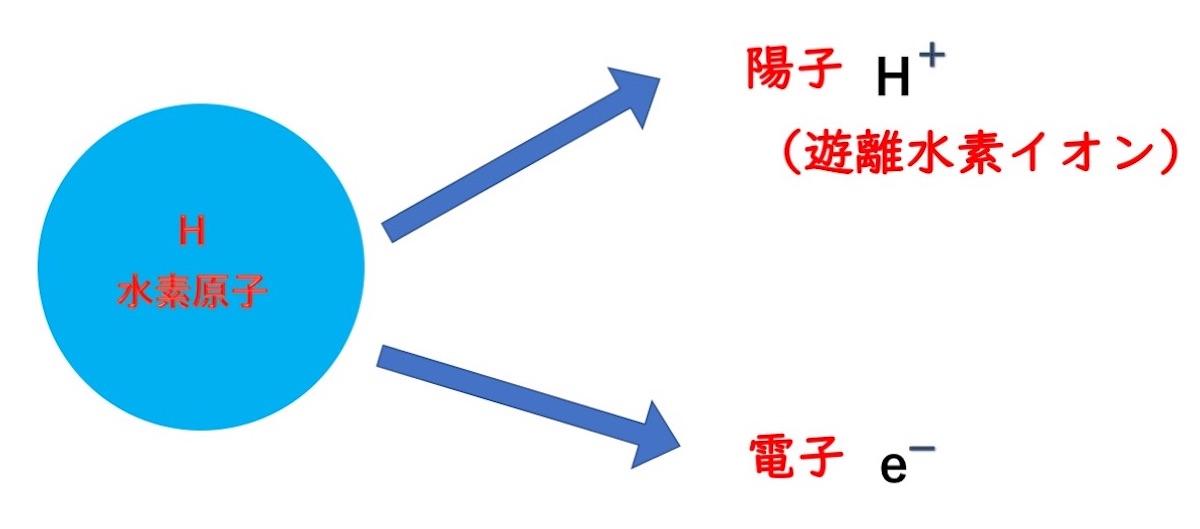 プロトンは、水素原子を特殊な電気分解をして作られます